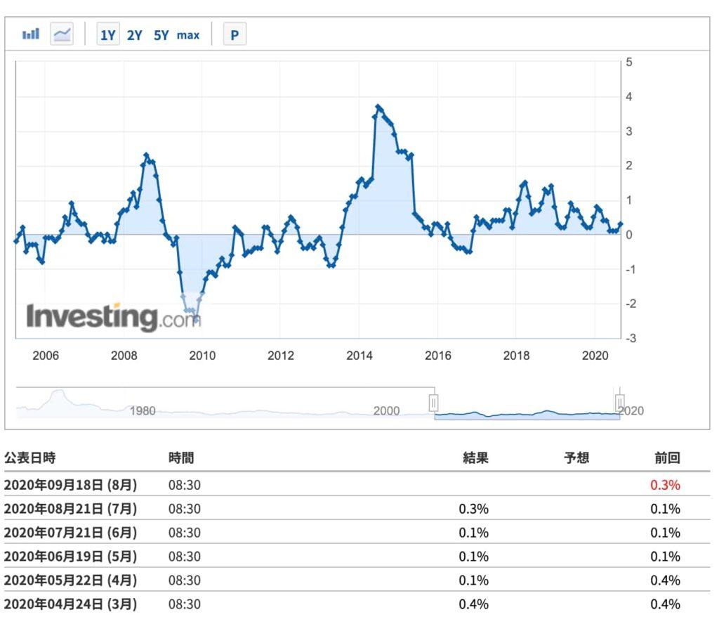 日本全国消費者物価指数対前年比