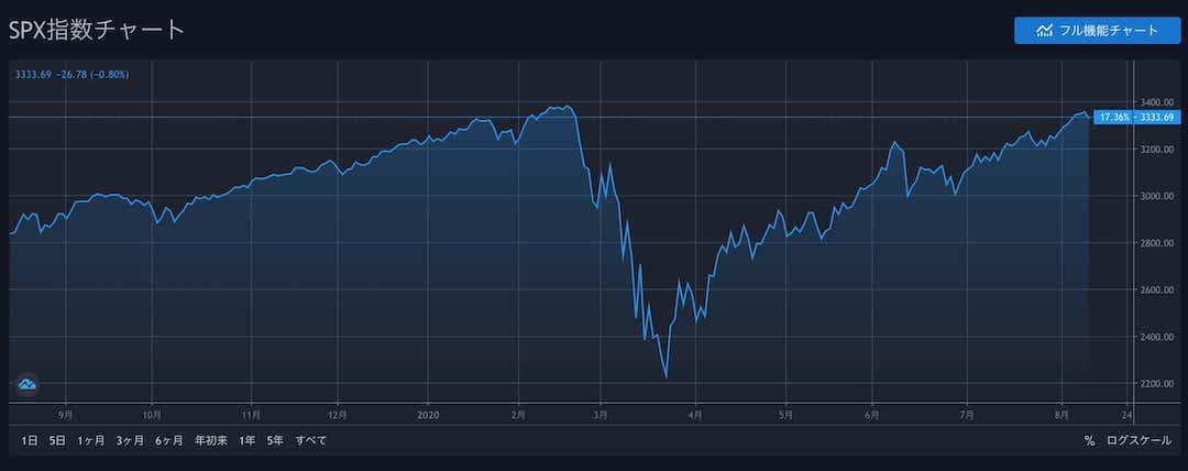S&P5002020-08-12